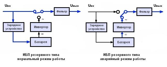 ups 2